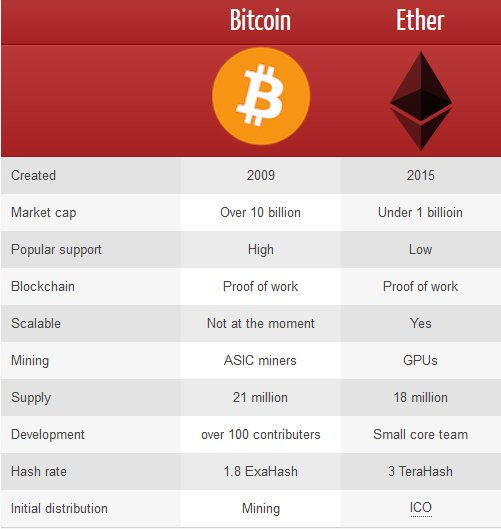 bitcoin vs ethereum mining
